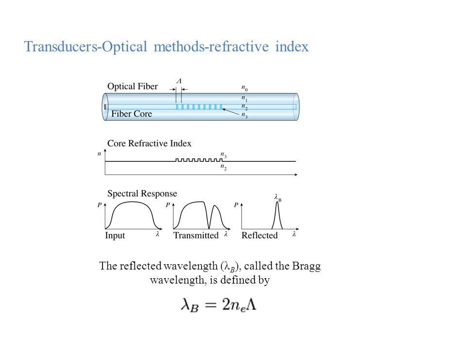 The reflected wavelength (λ B ), called the Bragg wavelength, is defined by