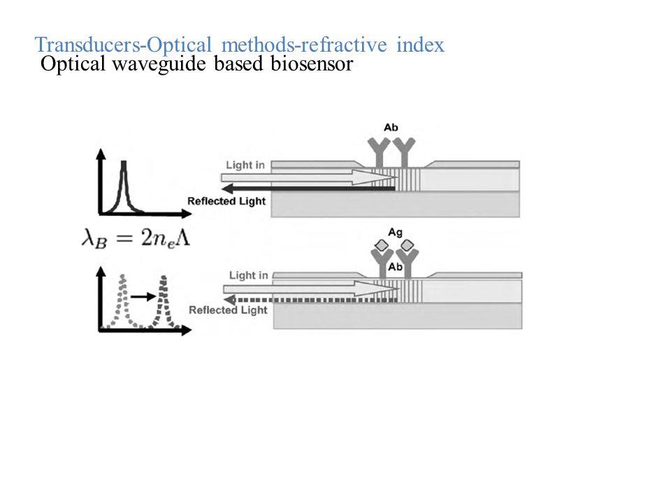 Optical waveguide based biosensor Transducers-Optical methods-refractive index