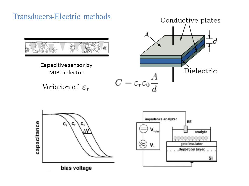 Capacitive sensor by MIP dielectric Variation of Transducers-Electric methods