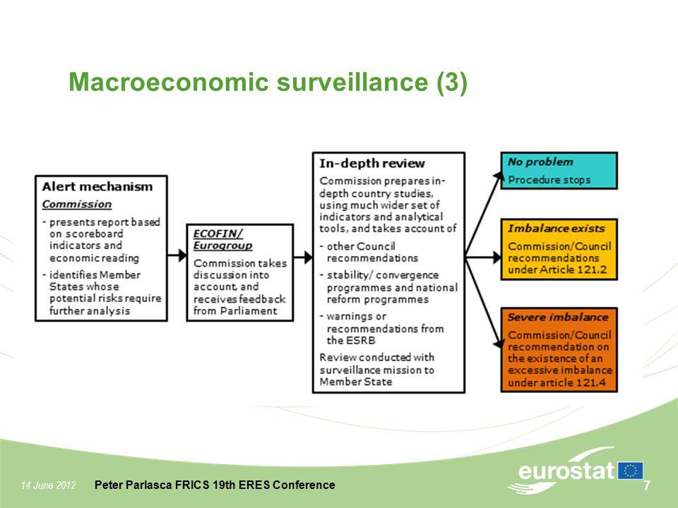 14 June 2012 Peter Parlasca FRICS 19th ERES Conference Macroeconomic surveillance (3) 7