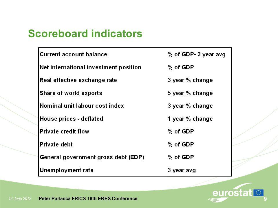 14 June 2012 Peter Parlasca FRICS 19th ERES Conference Scoreboard indicators 9