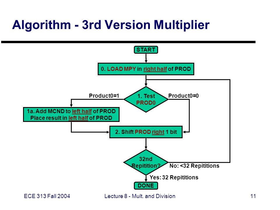 ECE 313 Fall 2004Lecture 8 - Mult.and Division11 Algorithm - 3rd Version Multiplier START DONE 1.