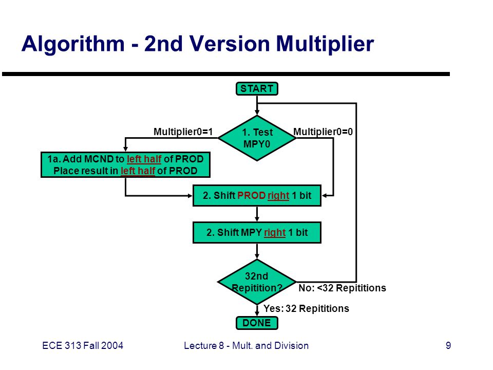 ECE 313 Fall 2004Lecture 8 - Mult. and Division9 Algorithm - 2nd Version Multiplier START DONE 1. Test MPY0 1a. Add MCND to left half of PROD Place re