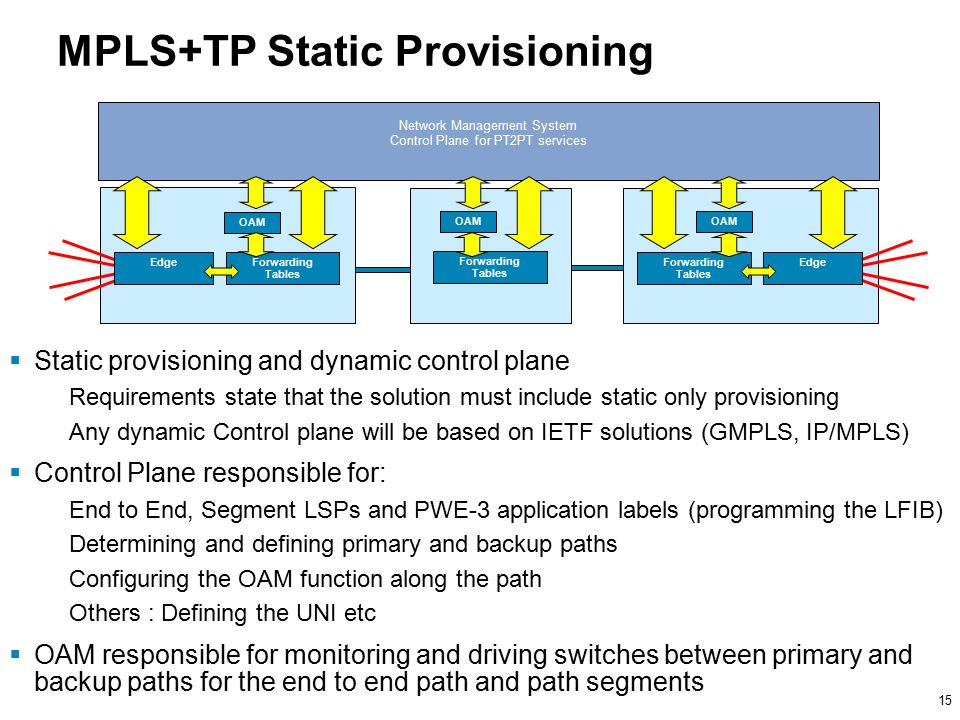 15 MPLS+TP Static Provisioning Forwarding Tables Forwarding Tables Forwarding Tables Edge Network Management System Control Plane for PT2PT services  Static provisioning and dynamic control plane Requirements state that the solution must include static only provisioning Any dynamic Control plane will be based on IETF solutions (GMPLS, IP/MPLS)  Control Plane responsible for: End to End, Segment LSPs and PWE-3 application labels (programming the LFIB) Determining and defining primary and backup paths Configuring the OAM function along the path Others : Defining the UNI etc  OAM responsible for monitoring and driving switches between primary and backup paths for the end to end path and path segments OAM