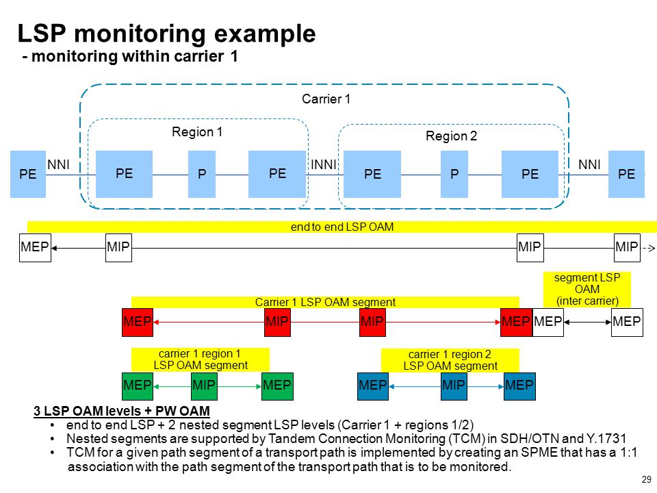 29 LSP monitoring example - monitoring within carrier 1 PE P P MEP PE Region 1 Region 2 NNI INNI Carrier 1 MEP MIP MEP end to end LSP OAM Carrier 1 LSP OAM segment carrier 1 region 2 LSP OAM segment 3 LSP OAM levels + PW OAM end to end LSP + 2 nested segment LSP levels (Carrier 1 + regions 1/2) Nested segments are supported by Tandem Connection Monitoring (TCM) in SDH/OTN and Y.1731 TCM for a given path segment of a transport path is implemented by creating an SPME that has a 1:1 association with the path segment of the transport path that is to be monitored.