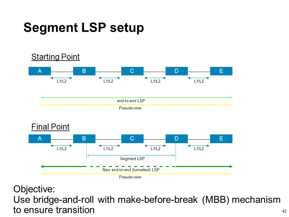 42 Segment LSP setup BADCE L1/L2 end-to-end LSP Pseudo-wire BADCE L1/L2 Segment LSP Starting Point Final Point New end-to-end (tunnelled) LSP Pseudo-wire Objective: Use bridge-and-roll with make-before-break (MBB) mechanism to ensure transition