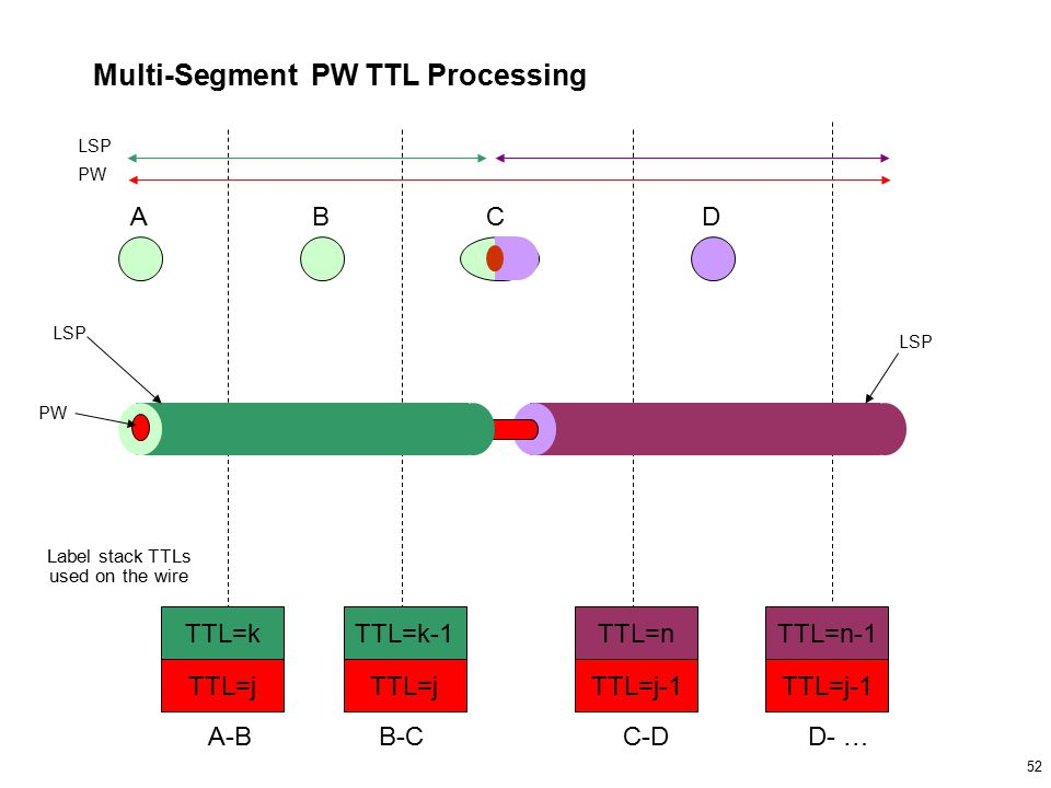 52 Multi-Segment PW TTL Processing TTL=k TTL=j TTL=k-1 TTL=j TTL=n TTL=j-1 TTL=n-1 TTL=j-1 A-BB-C CD Label stack TTLs used on the wire PW LSP PW C-DD- … BA LSP