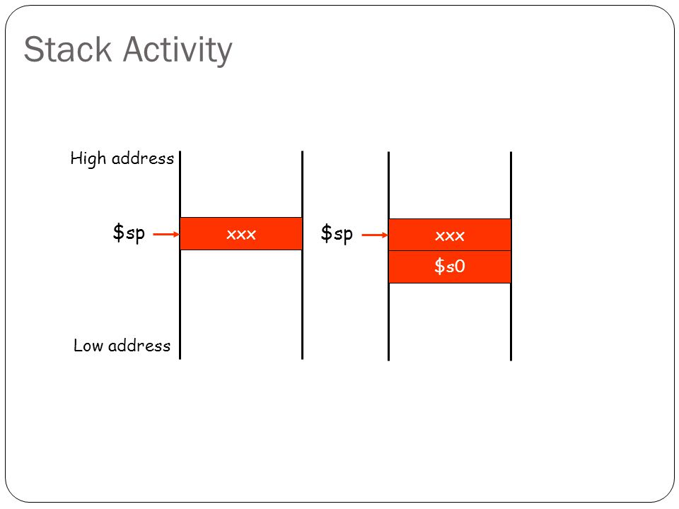 Stack Activity xxx High address Low address $sp xxx $sp $s0