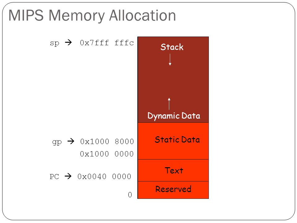 MIPS Memory Allocation 0 0x7fff fffc Reserved Dynamic Data Stack Text PC  0x0040 0000 gp  0x1000 8000 Static Data 0x1000 0000 sp 