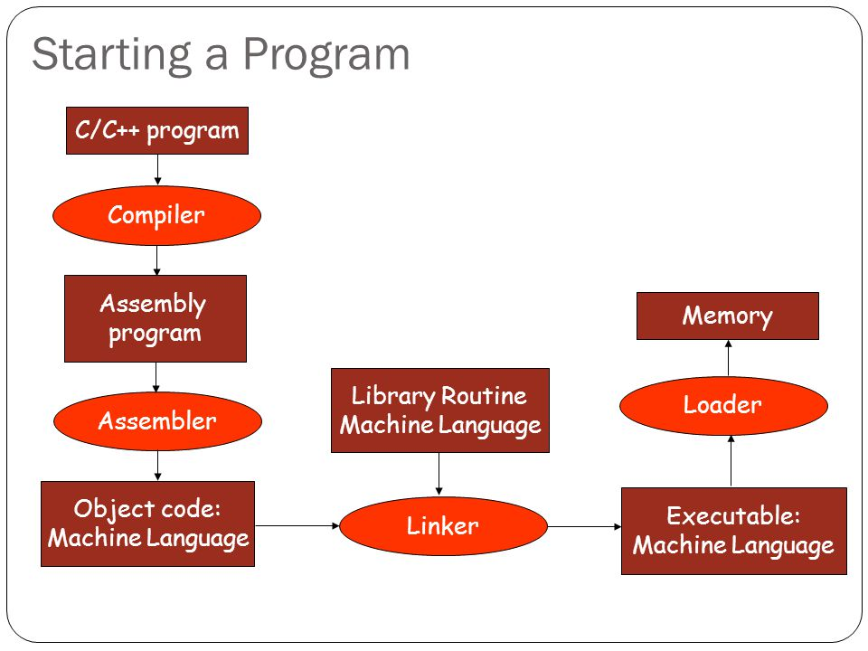 Starting a Program C/C++ program Compiler Assembly program Assembler Object code: Machine Language Linker Library Routine Machine Language Executable: Machine Language Loader Memory