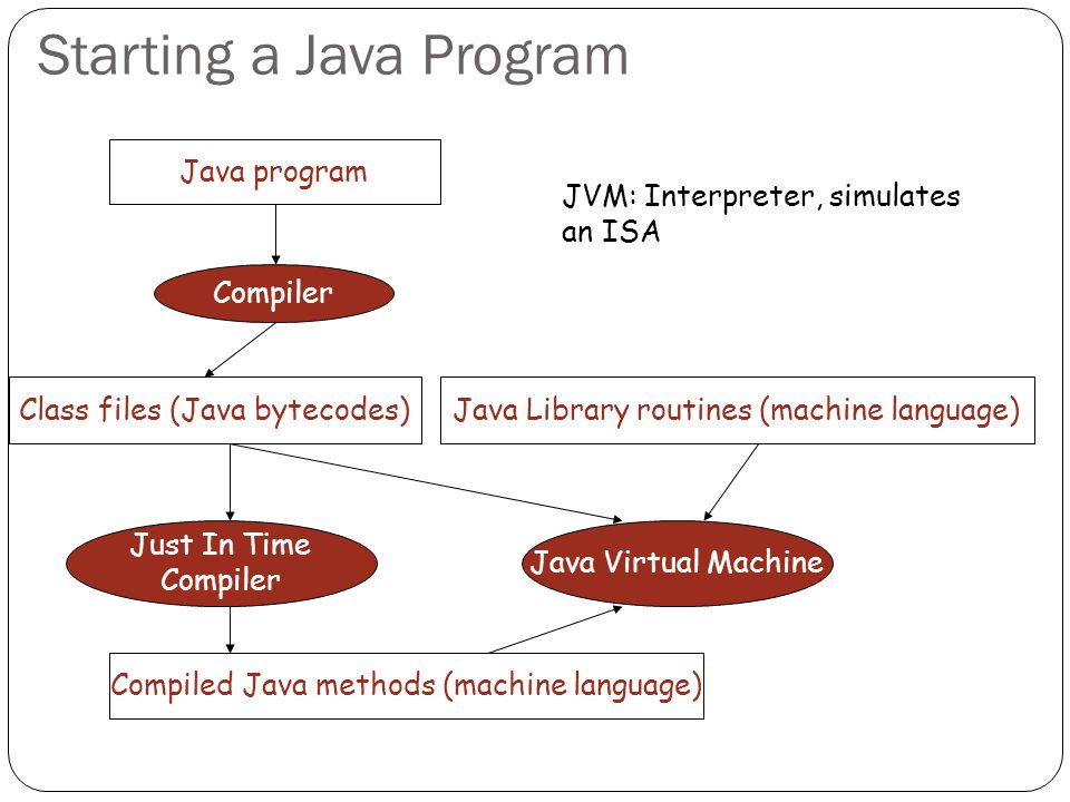 Starting a Java Program Java program Compiler Class files (Java bytecodes) Java Library routines (machine language) Java Virtual Machine Just In Time Compiler Compiled Java methods (machine language) JVM: Interpreter, simulates an ISA
