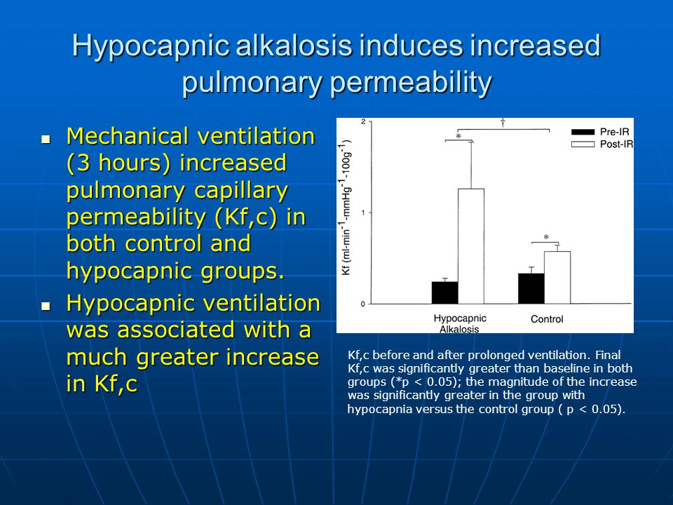 Hypocapnic alkalosis induces increased pulmonary permeability Mechanical ventilation (3 hours) increased pulmonary capillary permeability (Kf,c) in both control and hypocapnic groups.