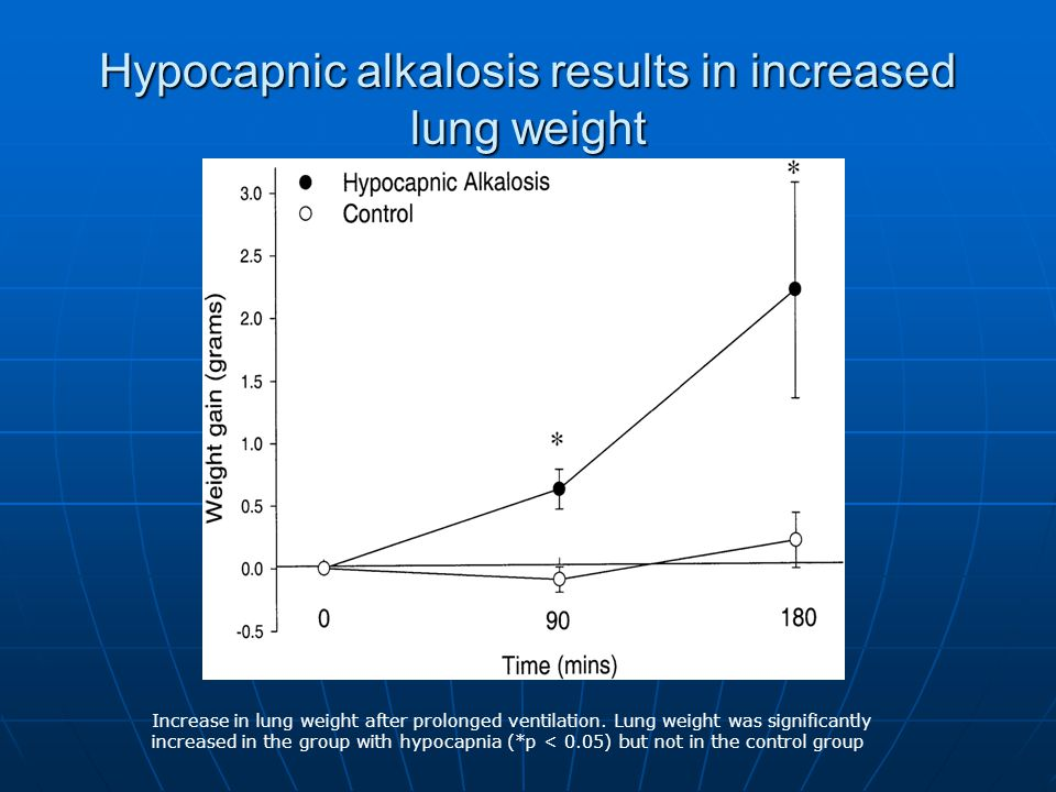 Hypocapnic alkalosis results in increased lung weight Increase in lung weight after prolonged ventilation.