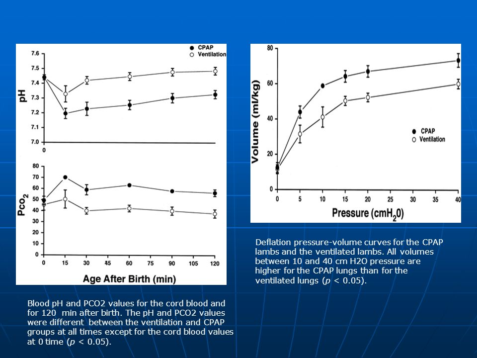 Blood pH and PCO2 values for the cord blood and for 120 min after birth.