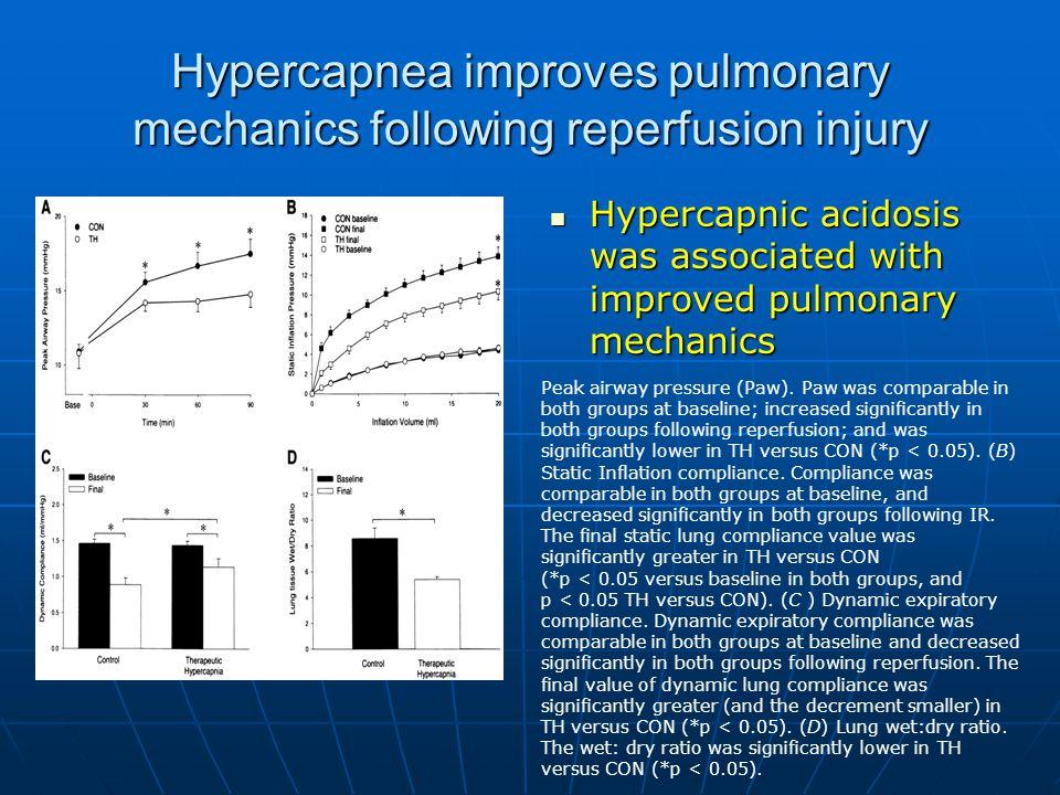 Hypercapnea improves pulmonary mechanics following reperfusion injury Hypercapnic acidosis was associated with improved pulmonary mechanics Hypercapnic acidosis was associated with improved pulmonary mechanics Peak airway pressure (Paw).
