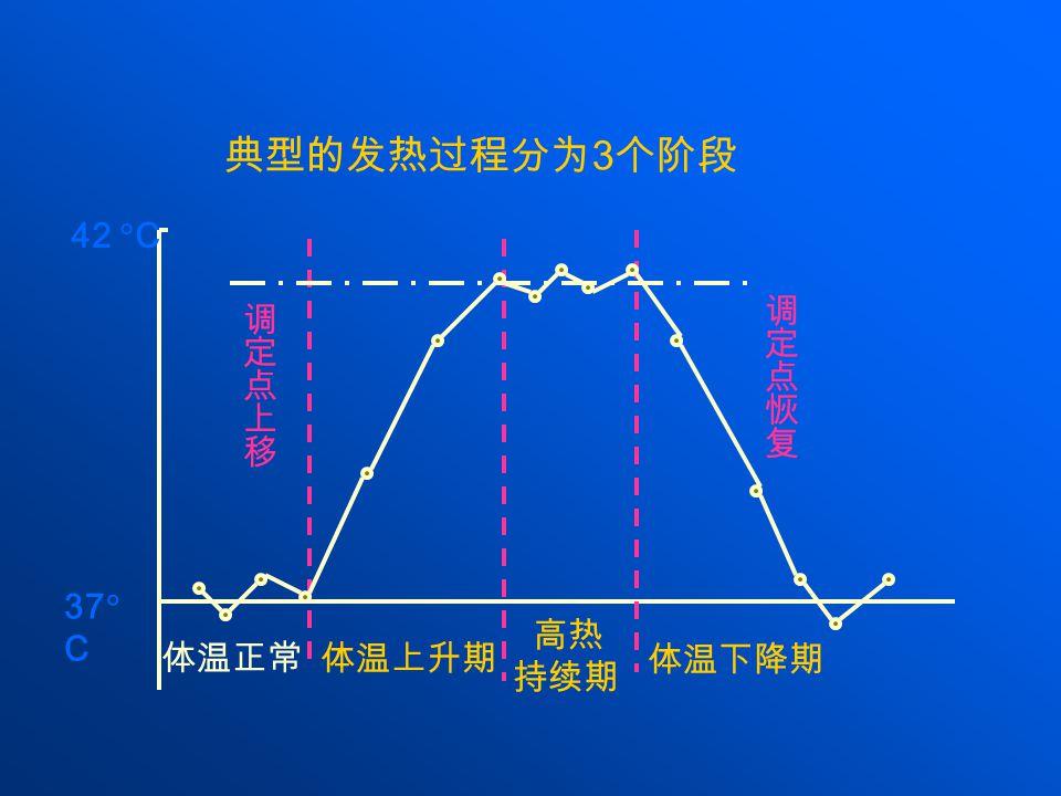 典型的发热过程分为 3 个阶段 37  C 42  C 体温正常 体温上升期 高热 持续期 体温下降期