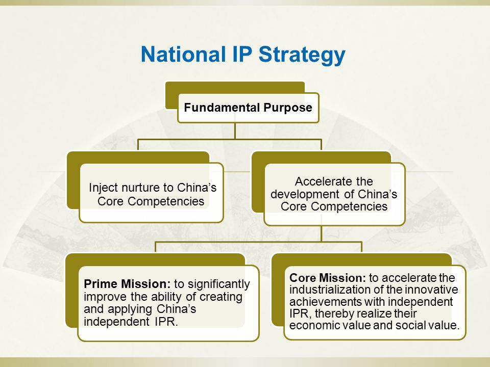 National IP Strategy Fundamental Purpose Inject nurture to China's Core Competencies Accelerate the development of China's Core Competencies Prime Mission: to significantly improve the ability of creating and applying China's independent IPR.