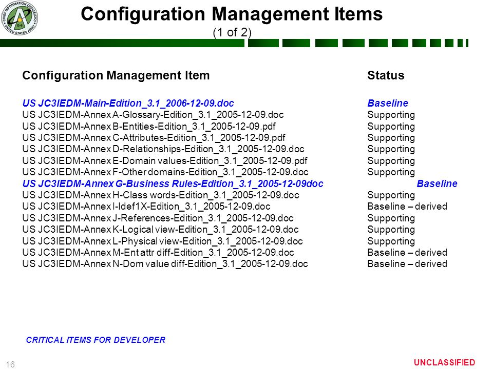 16 UNCLASSIFIED Configuration Management Items (1 of 2) Configuration Management ItemStatus US JC3IEDM-Main-Edition_3.1_2006-12-09.docBaseline US JC3IEDM-Annex A-Glossary-Edition_3.1_2005-12-09.docSupporting US JC3IEDM-Annex B-Entities-Edition_3.1_2005-12-09.pdfSupporting US JC3IEDM-Annex C-Attributes-Edition_3.1_2005-12-09.pdfSupporting US JC3IEDM-Annex D-Relationships-Edition_3.1_2005-12-09.docSupporting US JC3IEDM-Annex E-Domain values-Edition_3.1_2005-12-09.pdfSupporting US JC3IEDM-Annex F-Other domains-Edition_3.1_2005-12-09.docSupporting US JC3IEDM-Annex G-Business Rules-Edition_3.1_2005-12-09docBaseline US JC3IEDM-Annex H-Class words-Edition_3.1_2005-12-09.docSupporting US JC3IEDM-Annex I-Idef1X-Edition_3.1_2005-12-09.doc Baseline – derived US JC3IEDM-Annex J-References-Edition_3.1_2005-12-09.docSupporting US JC3IEDM-Annex K-Logical view-Edition_3.1_2005-12-09.docSupporting US JC3IEDM-Annex L-Physical view-Edition_3.1_2005-12-09.docSupporting US JC3IEDM-Annex M-Ent attr diff-Edition_3.1_2005-12-09.docBaseline – derived US JC3IEDM-Annex N-Dom value diff-Edition_3.1_2005-12-09.docBaseline – derived CRITICAL ITEMS FOR DEVELOPER