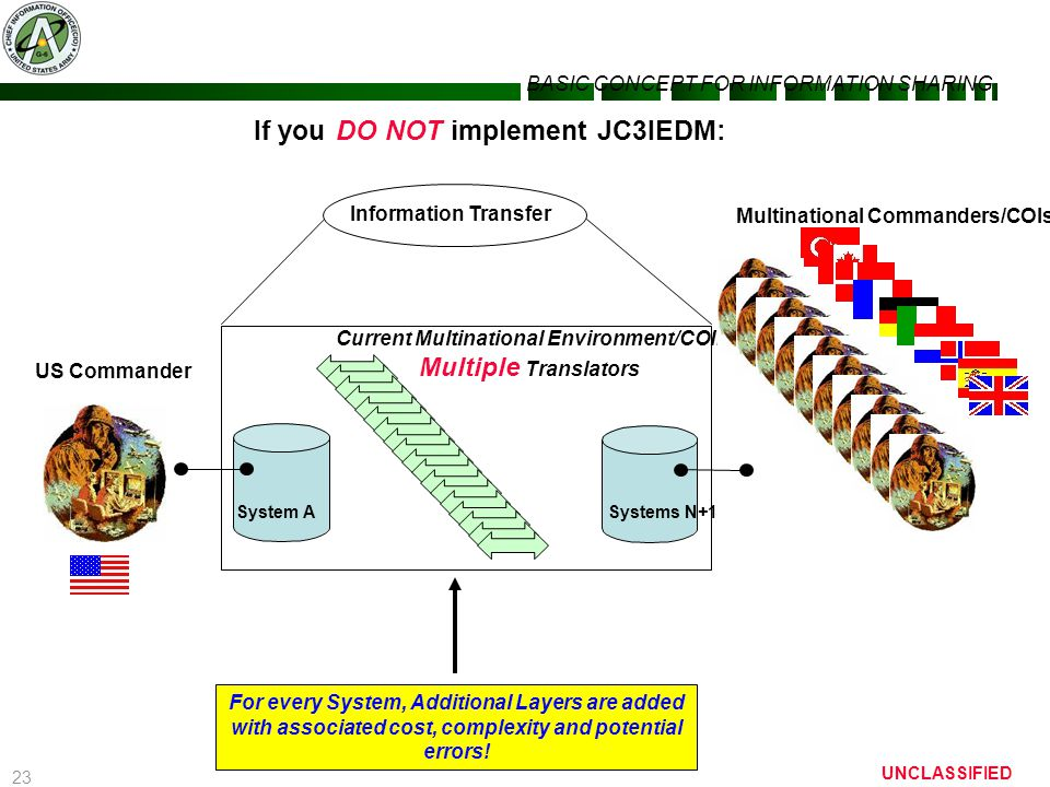 23 UNCLASSIFIED If you DO NOT implement JC3IEDM: BASIC CONCEPT FOR INFORMATION SHARING For every System, Additional Layers are added with associated cost, complexity and potential errors.