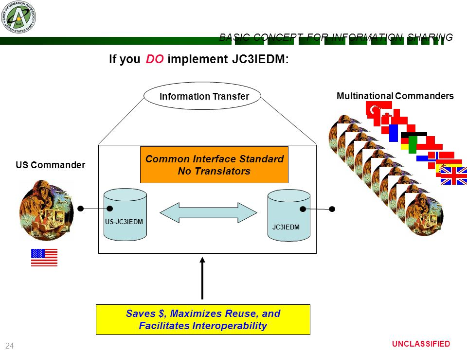 24 UNCLASSIFIED If you DO implement JC3IEDM: BASIC CONCEPT FOR INFORMATION SHARING Saves $, Maximizes Reuse, and Facilitates Interoperability JC3IEDM
