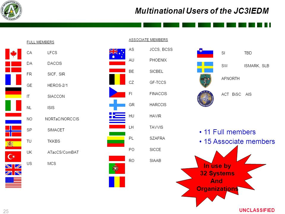 25 UNCLASSIFIED Multinational Users of the JC3IEDM FULL MEMBERS CA LFCS DADACCIS FRSICF, SIR GEHEROS-2/1 IT SIACCON NLISIS NO NORTaC/NORCCIS SPSIMACET TUTKKBS UKATacCS/ComBAT USMCS ASSOCIATE MEMBERS AS JCCS, BCSS AUPHOENIX BESICBEL CZGF-TCCS FIFINACCIS GRHARCCIS HUHAVIR LHTAVVIS PL SZAFRA POSICCE RO SIAAB SI TBD SW ISMARK, SLB AFNORTH ACTBiSC AIS 11 Full members 15 Associate members In use by 32 Systems And Organizations