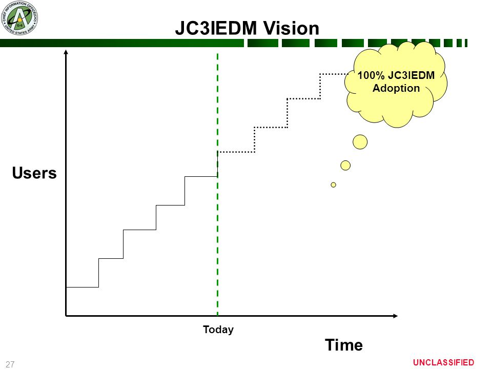 27 UNCLASSIFIED Time Users JC3IEDM Vision Today 100% JC3IEDM Adoption