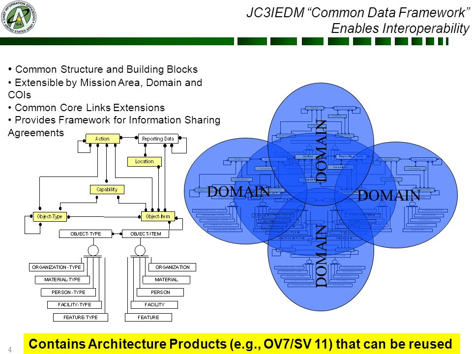 """4 UNCLASSIFIED JC3IEDM """"Common Data Framework"""" Enables Interoperability Contains Architecture Products (e.g., OV7/SV 11) that can be reused Common Str"""