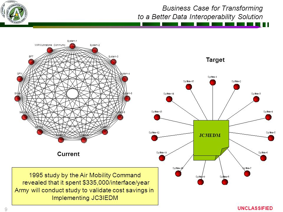 9 UNCLASSIFIED Business Case for Transforming to a Better Data Interoperability Solution Joint Domain Interface Spec JC3IEDM Current Target 1995 study
