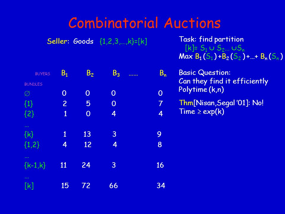 Combinatorial Auctions Seller: Goods {1,2,3,…,k}=[k] BUYERS B 1 B 2 B 3 …… B n BUNDLES  0 0 0 0 {1} 2 5 0 7 {2} 1 0 4 4 … {k} 1 13 3 9 {1,2} 4 12 4 8 … {k-1,k} 11 24 3 16 … [k] 15 72 66 34 Task: find partition [k]= S 1  S 2 …  S n Max B 1 (S 1 ) +B 2 (S 2 ) +…+ B n (S n ) Basic Question: Can they find it efficiently Polytime (k,n) Thm[Nisan,Segal '01]: No.