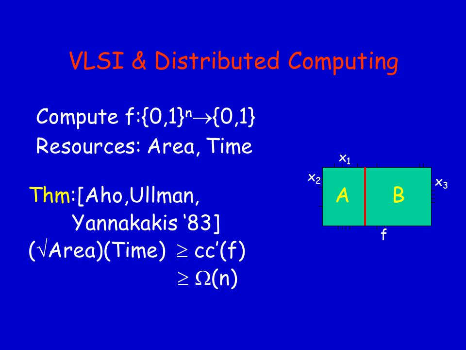 Projecting Linear Programs Thm[Khachian '80]: Linear Programming  P Fact: TSP is a linear program Problem: Exponentially many facets (inequalities) Idea: Write TSP polytope as a projection of another, with few facets Claim[Swart '86]: P=NP via LP 1 (with n 8 vars) Ref 1 : Bug in LP 1 Claim[Swart '87]: P=NP via LP 2 (with n 10 vars) Ref 2 : Bug in LP 2 Thm[Yannakakis '88]: Swart's approach must fail!