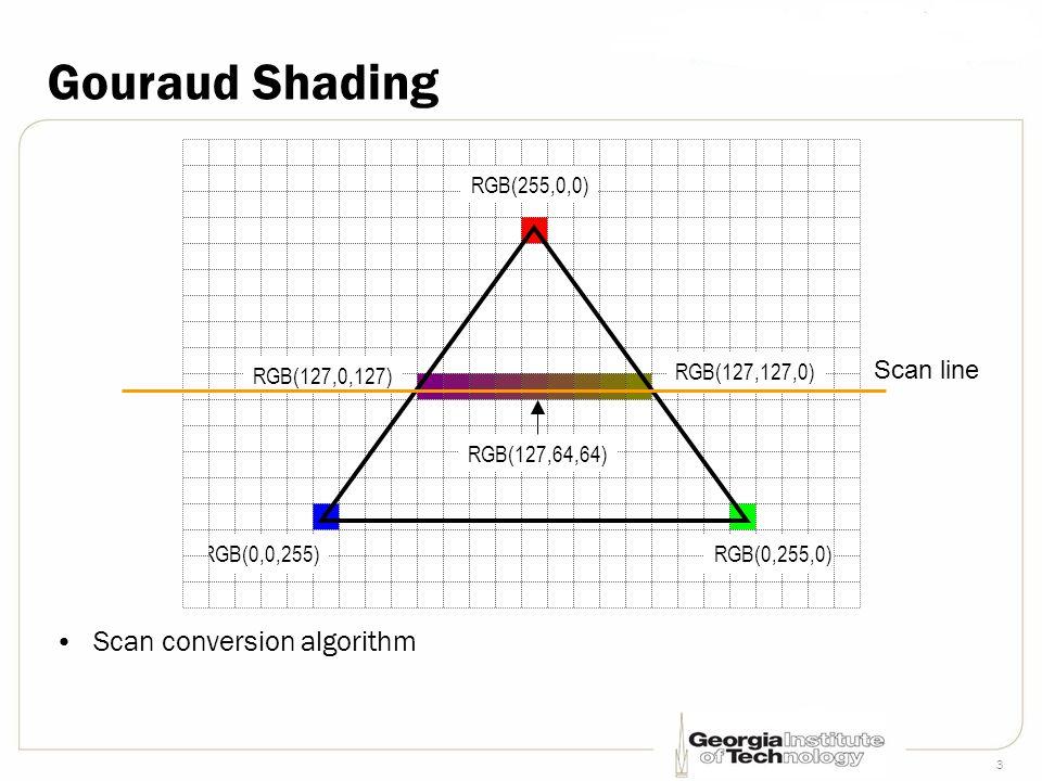 3 Gouraud Shading RGB(255,0,0) RGB(0,255,0)RGB(0,0,255) RGB(127,0,127) RGB(127,127,0) RGB(127,64,64) Scan conversion algorithm Scan line
