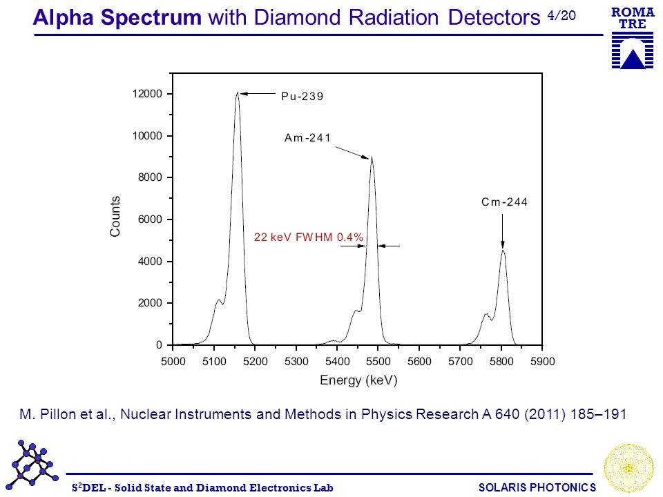 S 2 DEL - Solid State and Diamond Electronics Lab SOLARIS PHOTONICS ROMA TRE 5/20 AMPTEK Cool-X source, double emission: Cu K α = 8.05 keV Ta L α = 8.14 keV Energy resolution (FWHM/Centroid): @200V : 730 eV @500V : 900 eV X-ray spectroscopy G.Conte, M.Girolami, S.Salvatori, V.Ralchenko X- ray diamond detectors with energy resolution Applied Physics Letters 91, 183515 (2007)