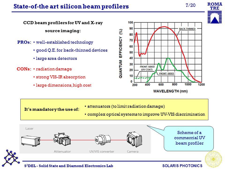 S 2 DEL - Solid State and Diamond Electronics Lab SOLARIS PHOTONICS ROMA TRE 8/20 Why diamond.