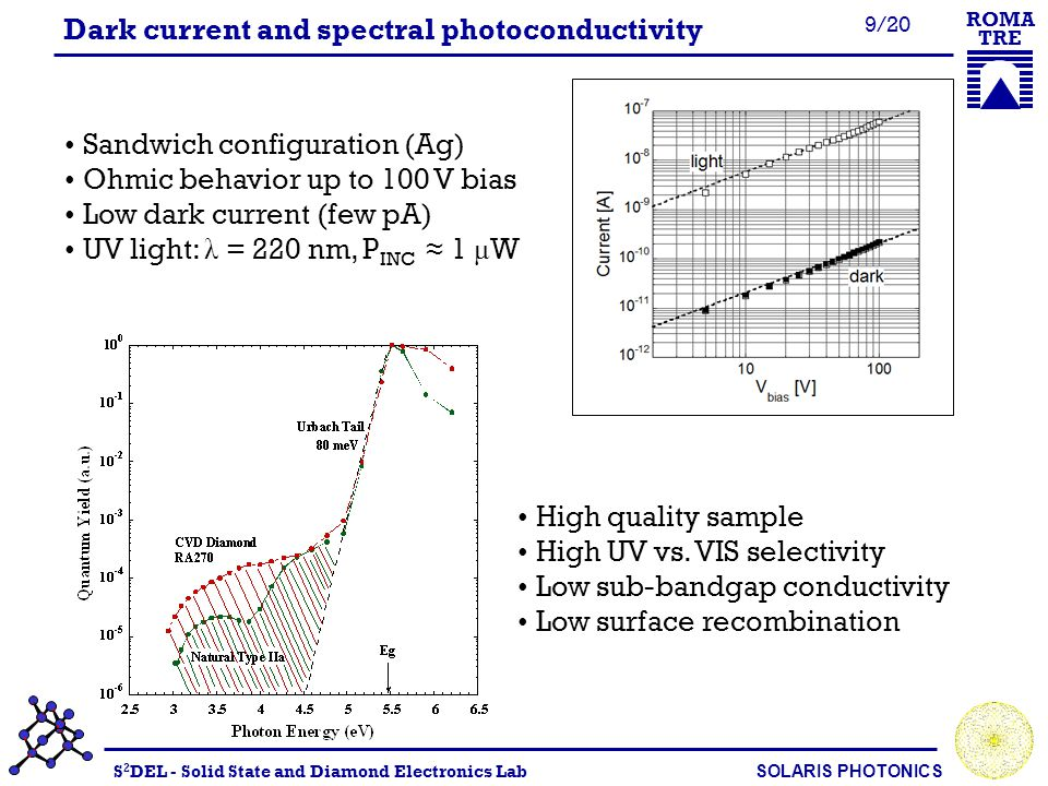 S 2 DEL - Solid State and Diamond Electronics Lab SOLARIS PHOTONICS ROMA TRE 10/20 Response speed and linearity Single laser pulses (ArF, 193 nm) Rise-time ~ 1.3 ns (VT) Fall-time ~ 6 ns Intensity-dependent pulse shape Linearity up to a 5×10 -3 mJ /cm 2 (trap- assisted recombination) Band-to-band recombination prevails at higher energies (sub-linearity)