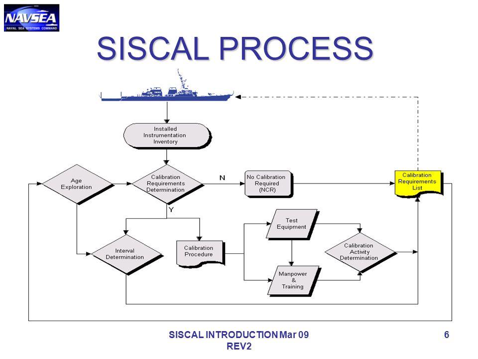 SISCAL INTRODUCTION Mar 09 REV2 6 SISCAL PROCESS