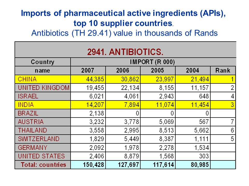 Imports of pharmaceutical active ingredients (APIs), top 10 supplier countries, Antibiotics (TH 29.41) value in thousands of Rands