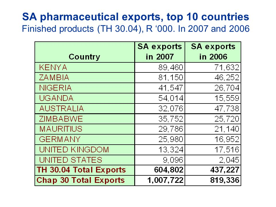 SA pharmaceutical exports, top 10 countries Finished products (TH 30.04), R '000. In 2007 and 2006