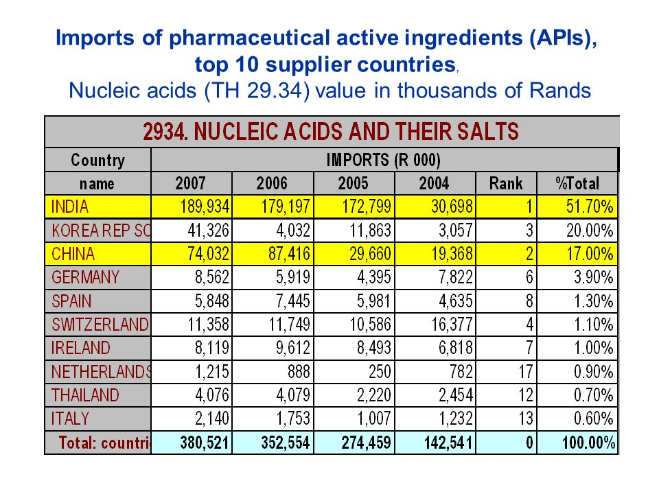 Imports of pharmaceutical active ingredients (APIs), top 10 supplier countries, Nucleic acids (TH 29.34) value in thousands of Rands