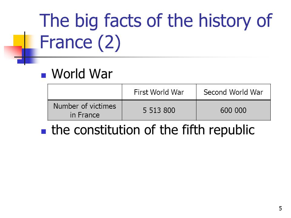 5 The big facts of the history of France (2) World War the constitution of the fifth republic First World WarSecond World War Number of victimes in France 5 513 800600 000
