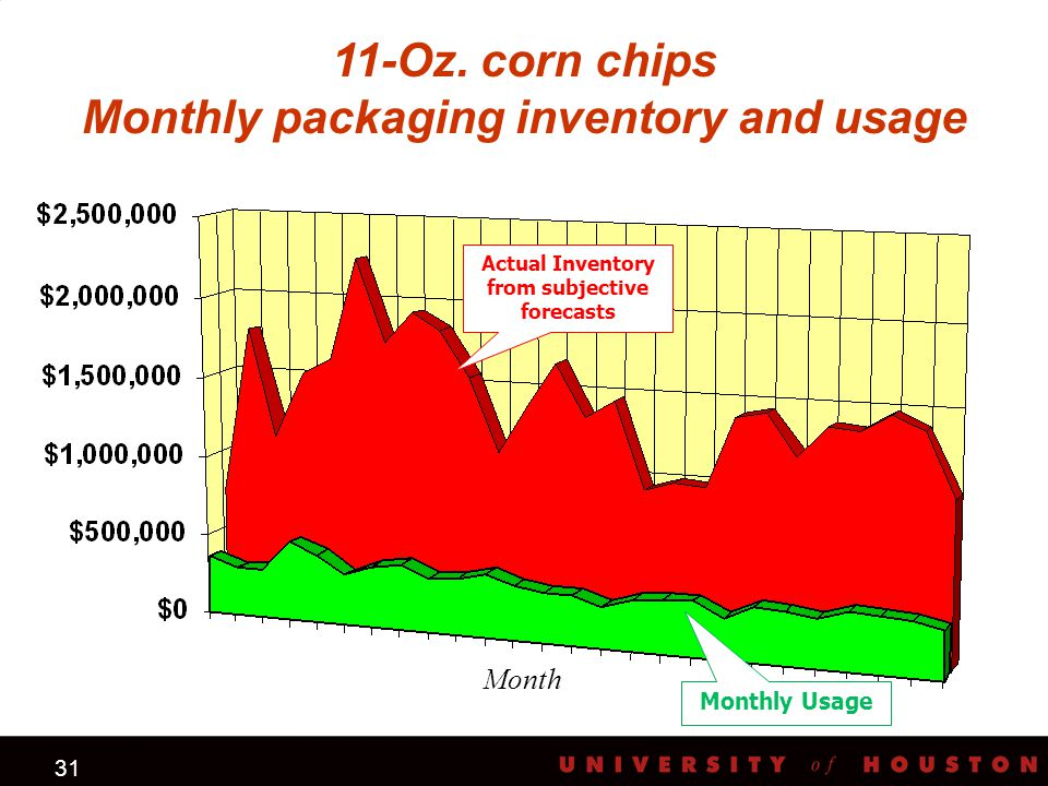 31 11-Oz. corn chips Monthly packaging inventory and usage Actual Inventory from subjective forecasts Monthly Usage Month