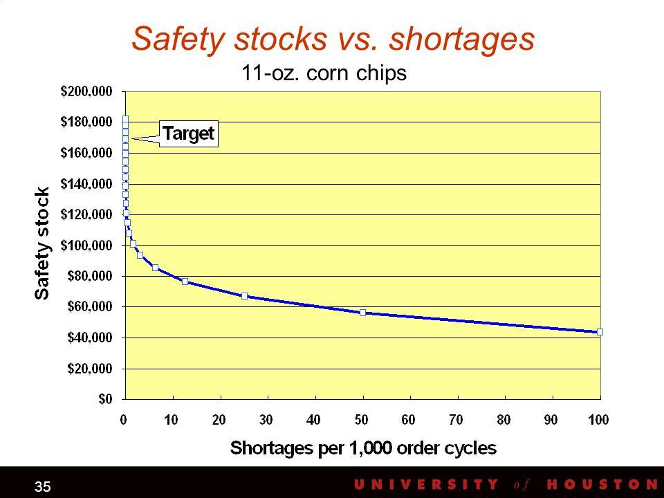 35 Safety stocks vs. shortages 11-oz. corn chips
