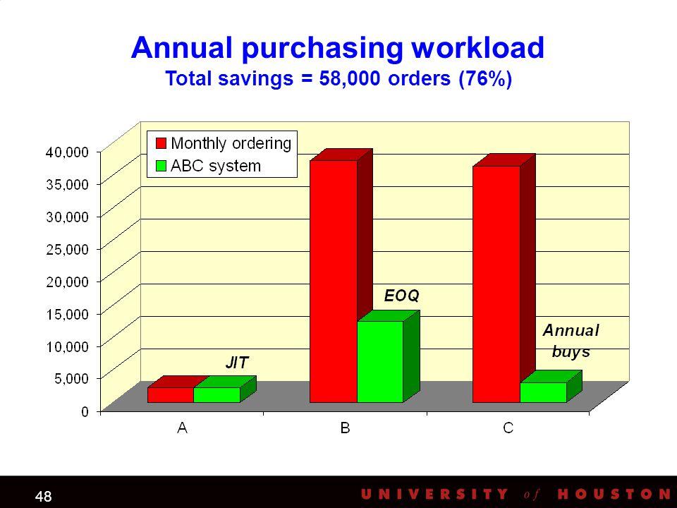 48 Annual purchasing workload Total savings = 58,000 orders (76%) JIT EOQ
