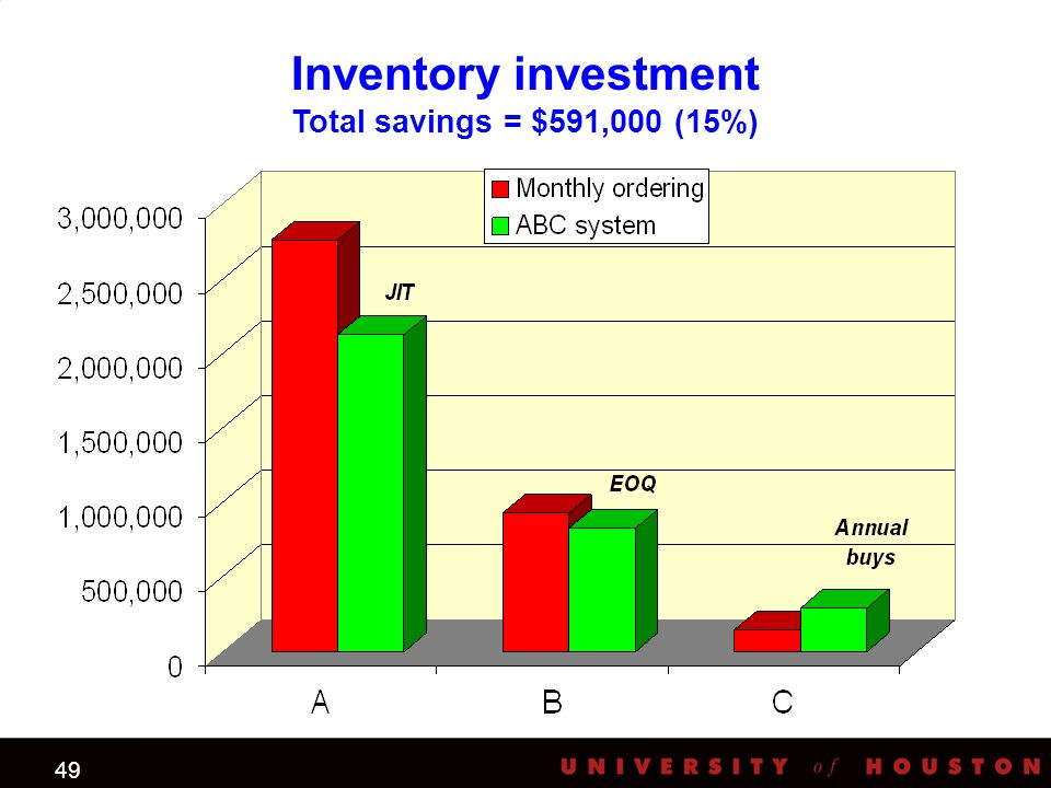 49 Inventory investment Total savings = $591,000 (15%) JIT EOQ