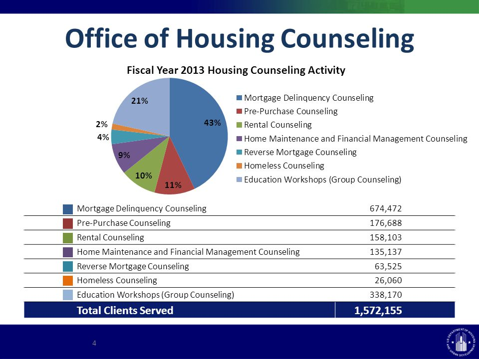 Office of Housing Counseling Mortgage Delinquency Counseling 674,472 Pre-Purchase Counseling 176,688 Rental Counseling 158,103 Home Maintenance and Financial Management Counseling 135,137 Reverse Mortgage Counseling 63,525 Homeless Counseling 26,060 Education Workshops (Group Counseling) 338,170 Total Clients Served 1,572,155 4