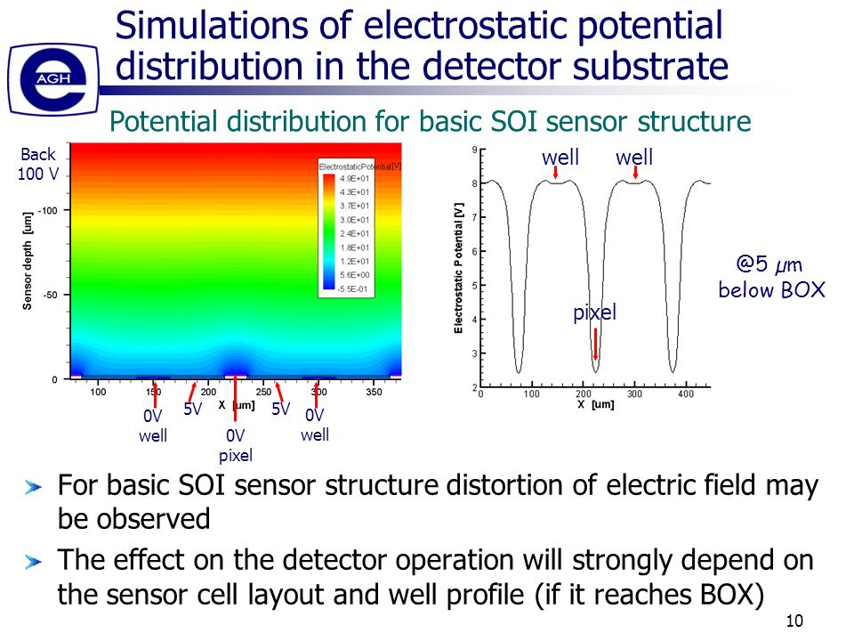 10 Simulations of electrostatic potential distribution in the detector substrate For basic SOI sensor structure distortion of electric field may be observed The effect on the detector operation will strongly depend on the sensor cell layout and well profile (if it reaches BOX) Potential distribution for basic SOI sensor structure 0V pixel 5V 0V well 0V well 5V Back 100 V @5 µm below BOX well pixel