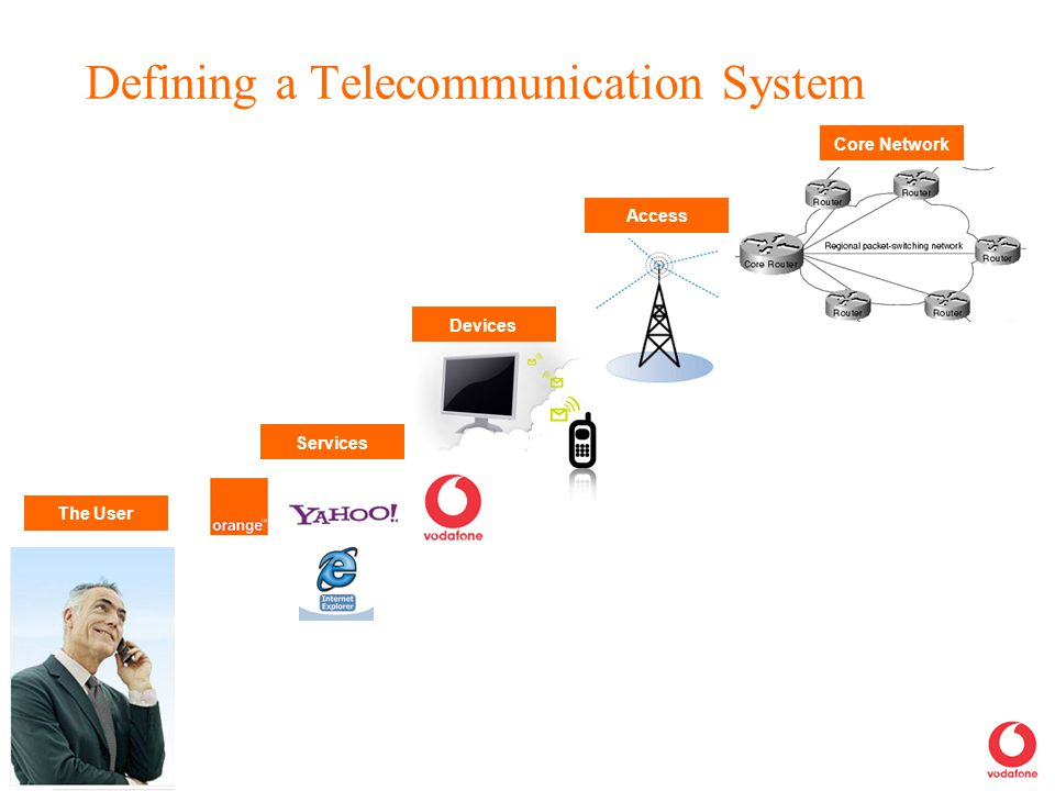 Defining a Telecommunication System Core Network Access Devices Services The User