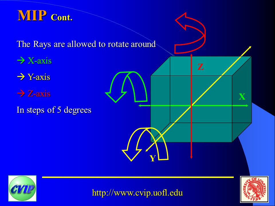 http://www.cvip.uofl.edu X Z Y The Rays are allowed to rotate around  X-axis  Y-axis  Z-axis In steps of 5 degrees
