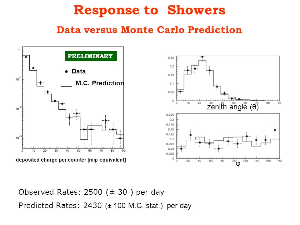Response to Showers Data versus Monte Carlo Prediction PRELIMINARY deposited charge per counter [mip equivalent]  Data ___ M.C.