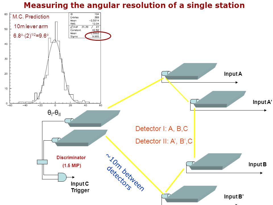 Measuring the angular resolution of a single station Discriminator (1.5 MIP) Input C Trigger Input B Input A' Input A Input B' Detector I: A, B,C Dete