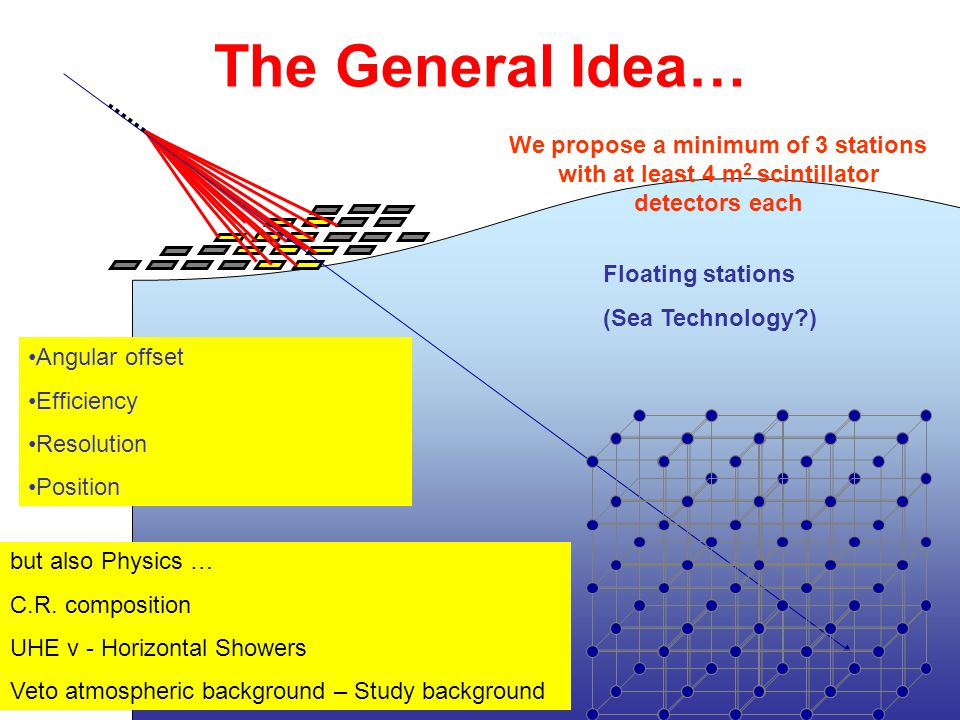 The General Idea… Angular offset Efficiency Resolution Position but also Physics … C.R. composition UHE ν - Horizontal Showers Veto atmospheric backgr